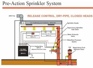 Basic Types Of Sprinkler Systems The Fire Panel Forums With Regard To Dry Pipe System Supervisory Air Diagram